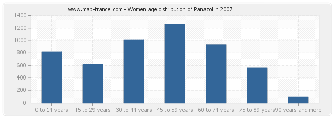 Women age distribution of Panazol in 2007