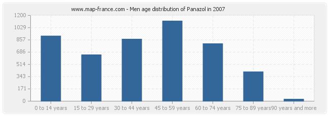 Men age distribution of Panazol in 2007