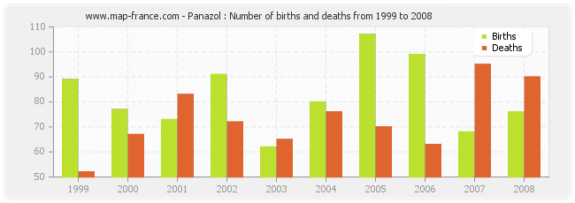 Panazol : Number of births and deaths from 1999 to 2008