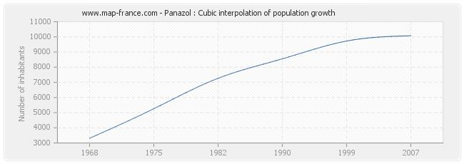 Panazol : Cubic interpolation of population growth
