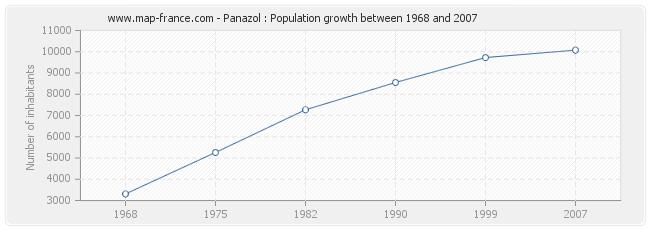 Population Panazol