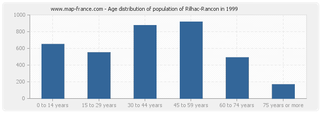 Age distribution of population of Rilhac-Rancon in 1999