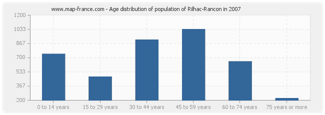 Age distribution of population of Rilhac-Rancon in 2007