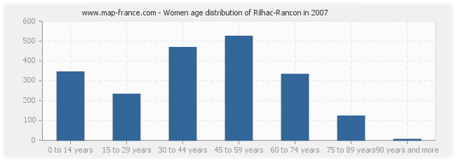 Women age distribution of Rilhac-Rancon in 2007