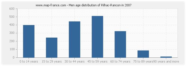 Men age distribution of Rilhac-Rancon in 2007