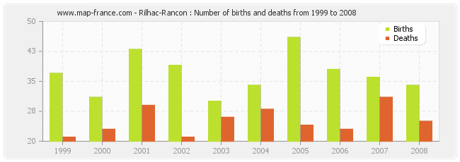 Rilhac-Rancon : Number of births and deaths from 1999 to 2008