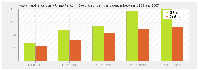 Rilhac-Rancon : Evolution of births and deaths between 1968 and 2007