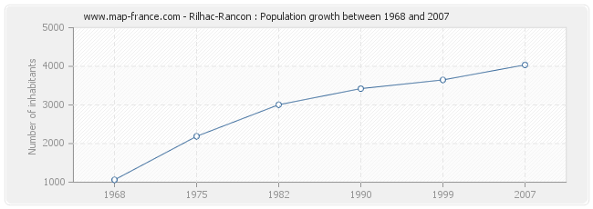 Population Rilhac-Rancon