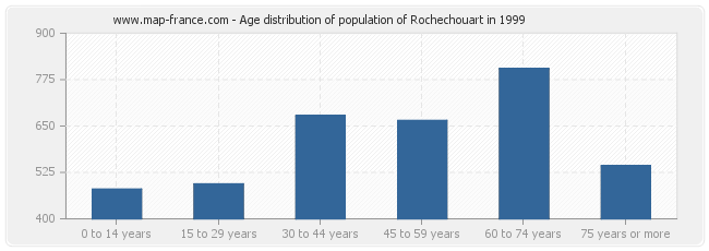 Age distribution of population of Rochechouart in 1999