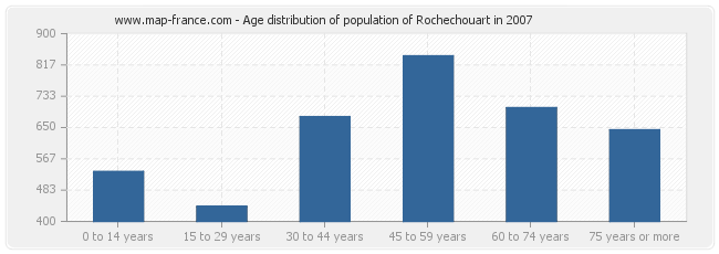 Age distribution of population of Rochechouart in 2007