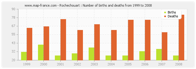 Rochechouart : Number of births and deaths from 1999 to 2008