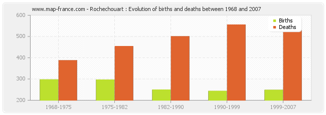 Rochechouart : Evolution of births and deaths between 1968 and 2007