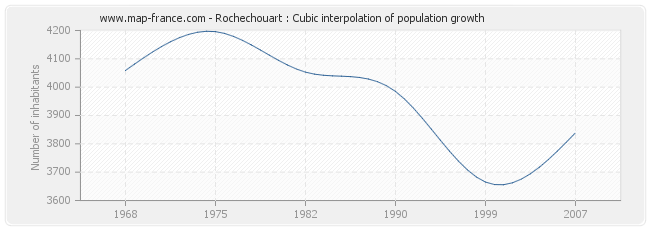 Rochechouart : Cubic interpolation of population growth