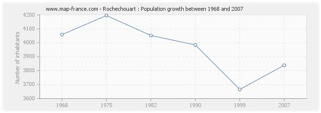 Population Rochechouart