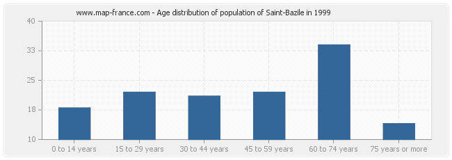Age distribution of population of Saint-Bazile in 1999