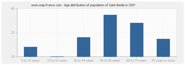 Age distribution of population of Saint-Bazile in 2007
