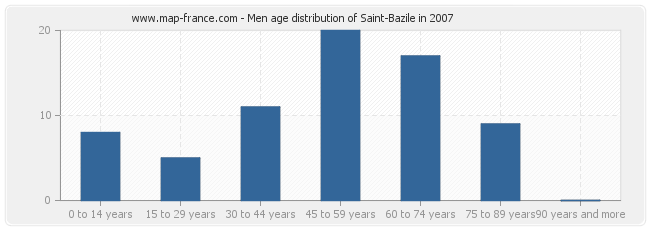 Men age distribution of Saint-Bazile in 2007