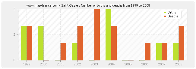 Saint-Bazile : Number of births and deaths from 1999 to 2008