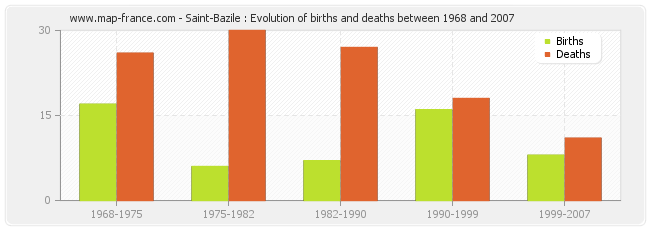 Saint-Bazile : Evolution of births and deaths between 1968 and 2007