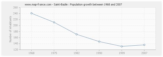 Population Saint-Bazile