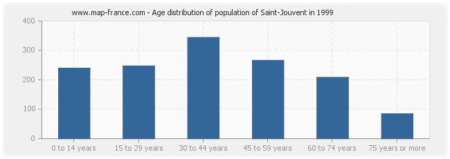 Age distribution of population of Saint-Jouvent in 1999
