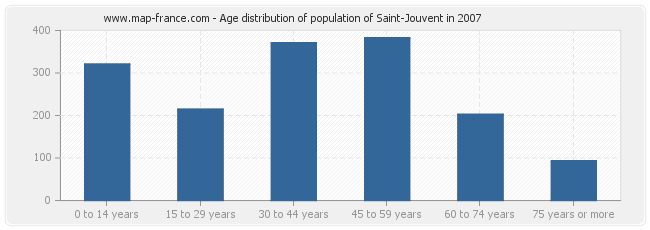 Age distribution of population of Saint-Jouvent in 2007