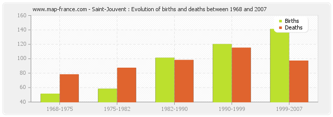 Saint-Jouvent : Evolution of births and deaths between 1968 and 2007