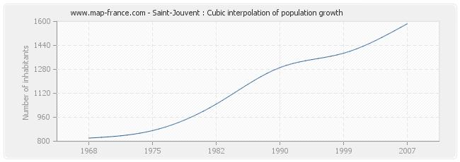 Saint-Jouvent : Cubic interpolation of population growth