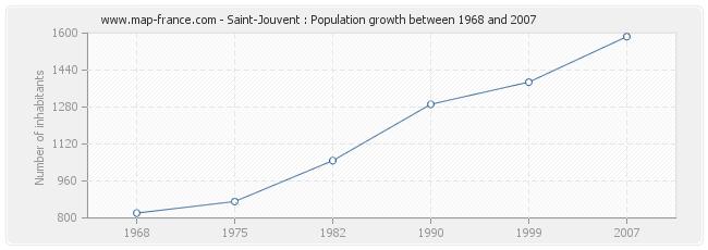 Population Saint-Jouvent