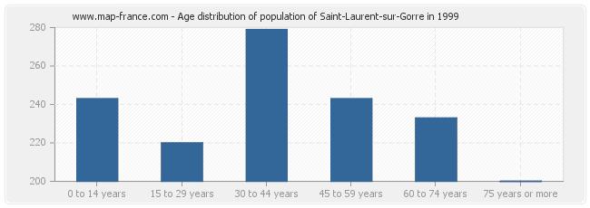 Age distribution of population of Saint-Laurent-sur-Gorre in 1999