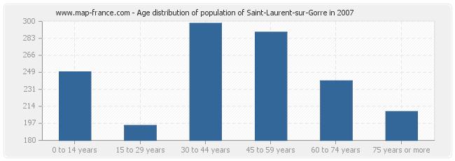 Age distribution of population of Saint-Laurent-sur-Gorre in 2007