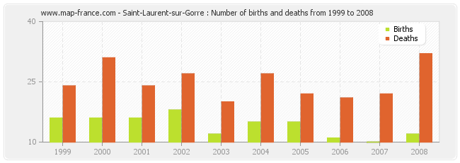 Saint-Laurent-sur-Gorre : Number of births and deaths from 1999 to 2008