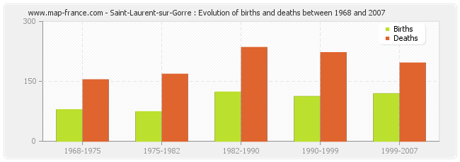 Saint-Laurent-sur-Gorre : Evolution of births and deaths between 1968 and 2007