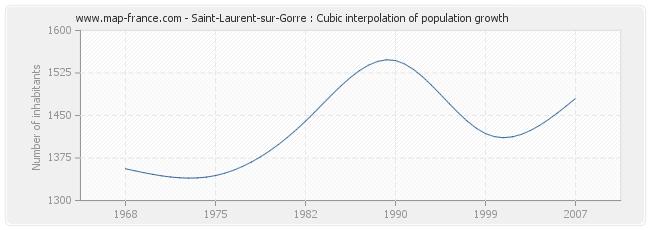 Saint-Laurent-sur-Gorre : Cubic interpolation of population growth