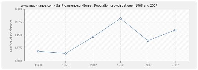 Population Saint-Laurent-sur-Gorre