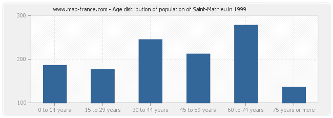 Age distribution of population of Saint-Mathieu in 1999