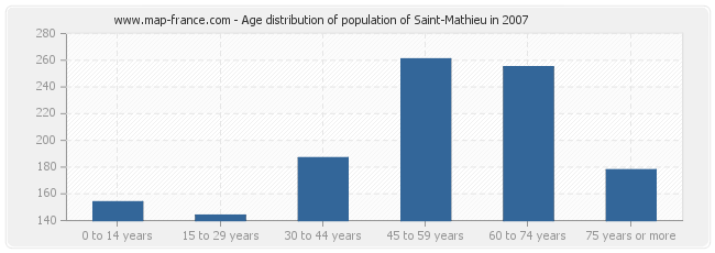 Age distribution of population of Saint-Mathieu in 2007