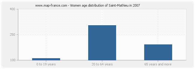 Women age distribution of Saint-Mathieu in 2007