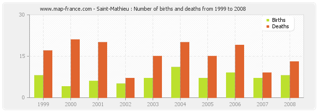 Saint-Mathieu : Number of births and deaths from 1999 to 2008