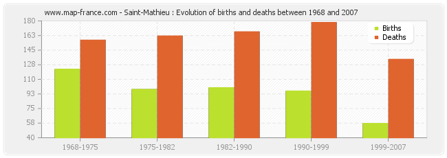 Saint-Mathieu : Evolution of births and deaths between 1968 and 2007