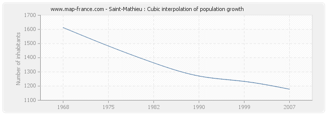 Saint-Mathieu : Cubic interpolation of population growth