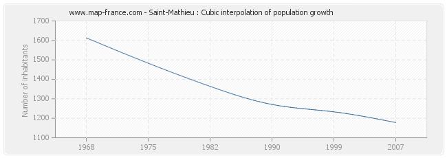 Saint-Mathieu : Cubic interpolation of population growth