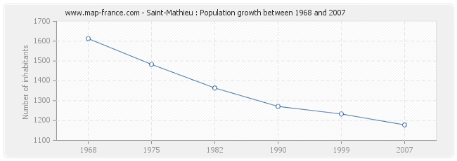 Population Saint-Mathieu
