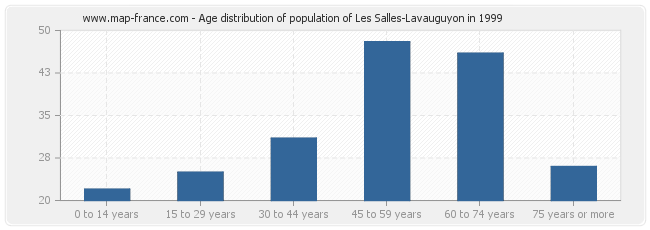 Age distribution of population of Les Salles-Lavauguyon in 1999