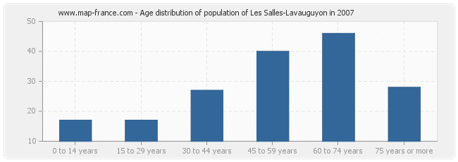 Age distribution of population of Les Salles-Lavauguyon in 2007