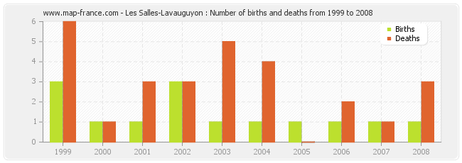 Les Salles-Lavauguyon : Number of births and deaths from 1999 to 2008
