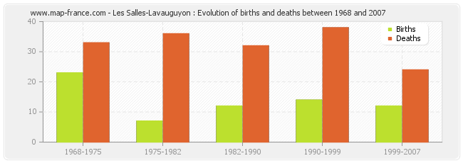 Les Salles-Lavauguyon : Evolution of births and deaths between 1968 and 2007