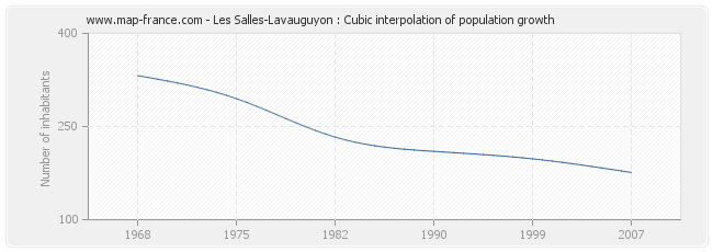 Les Salles-Lavauguyon : Cubic interpolation of population growth
