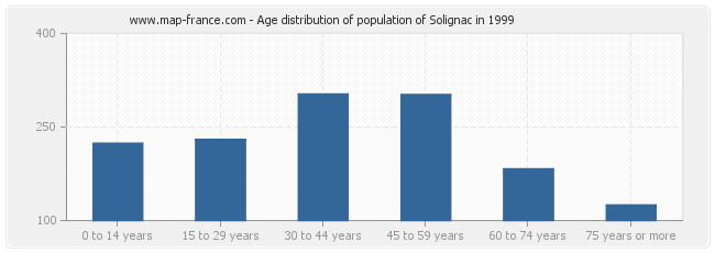 Age distribution of population of Solignac in 1999