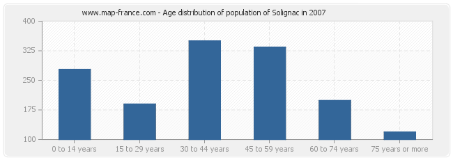 Age distribution of population of Solignac in 2007